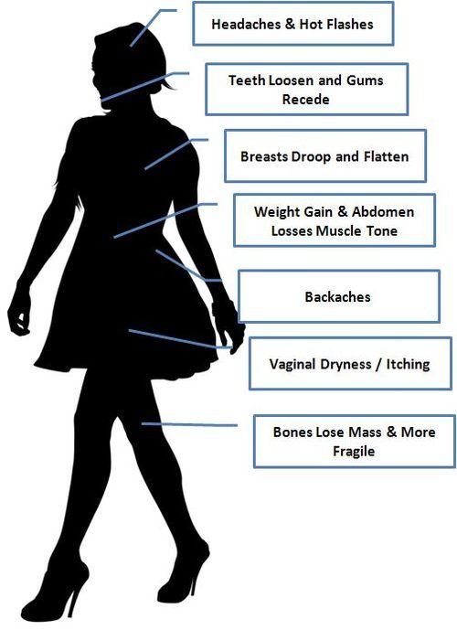 Menopause-Symtoms